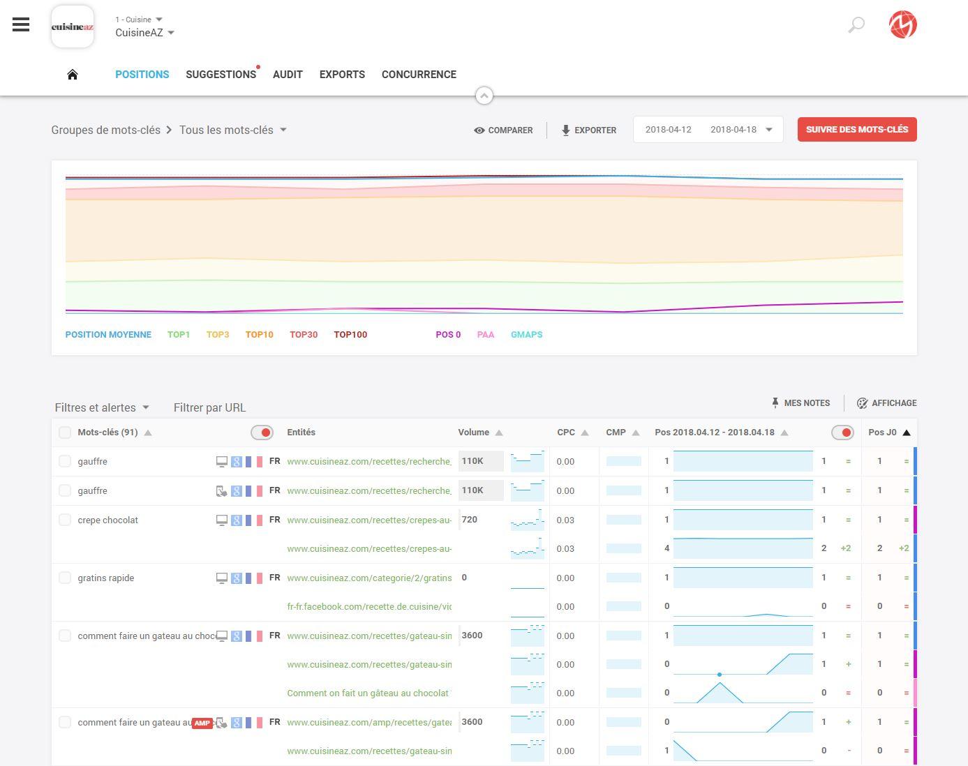 Le tableau de suivi de positions sur l'outil Monitorank